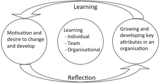 Cycle of engagement and learning in ECB