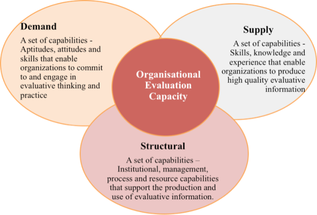 System of Organisational Evaluation Capacity